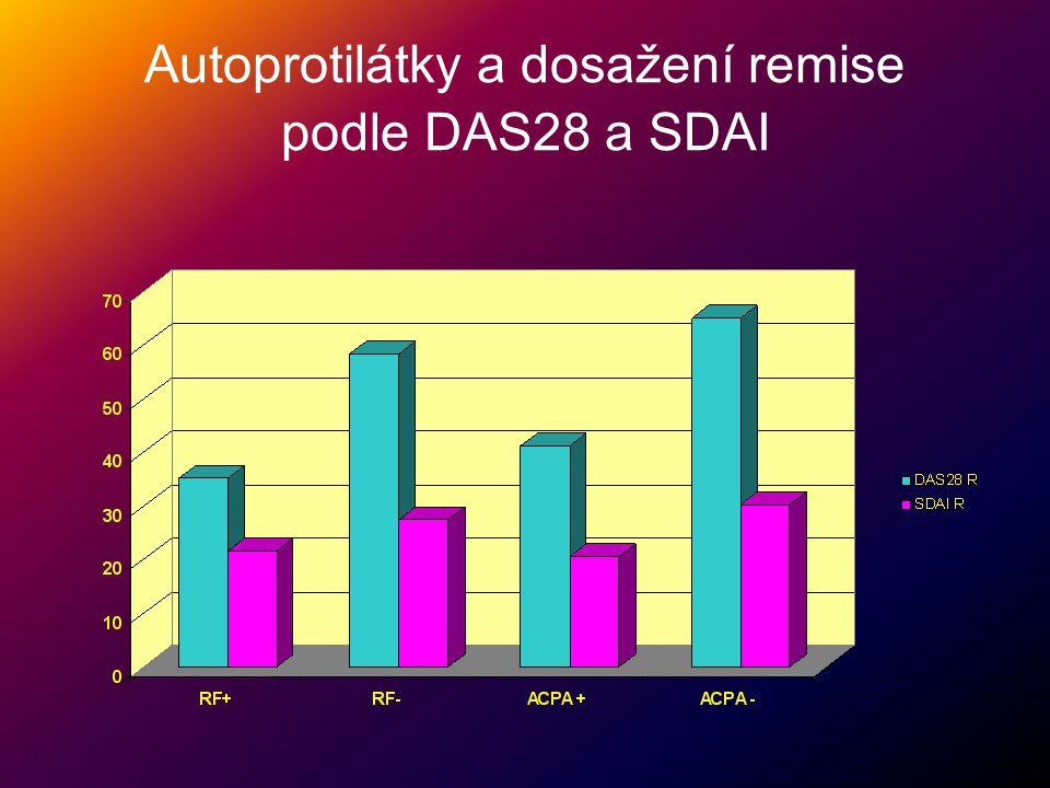 Autoprotilátky a dosažení remise podle DAS28 a SDAI