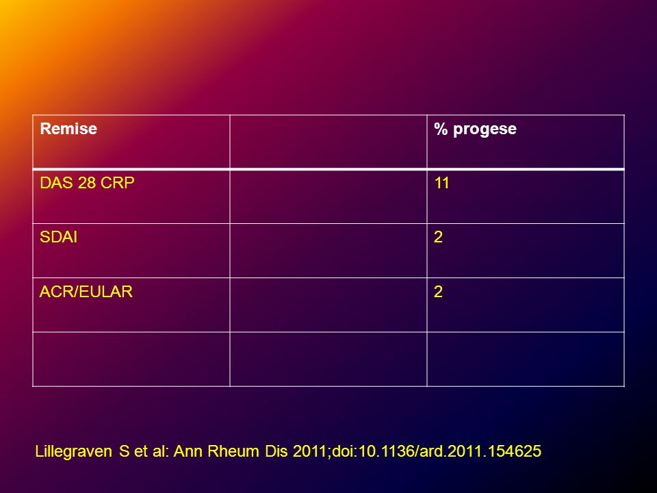 Remise % progese. DAS 28 CRP. 11. SDAI. 2.