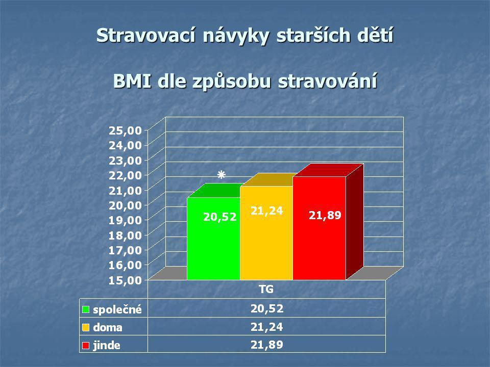 Stravovací návyky starších dětí BMI dle způsobu stravování