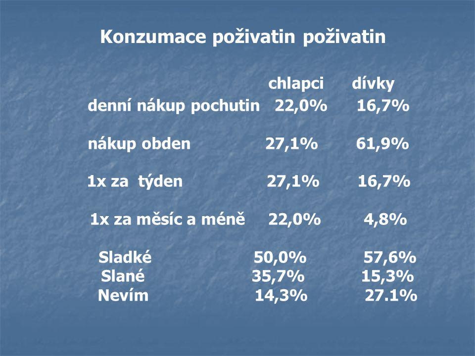 Konzumace poživatin poživatin denní nákup pochutin 22,0% 16,7%