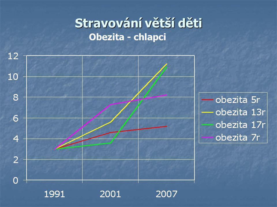 Stravování větší děti Obezita - chlapci
