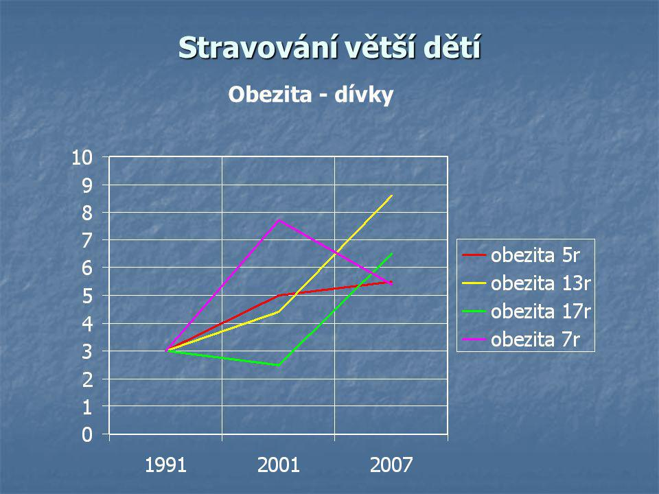 Stravování větší dětí Obezita - dívky