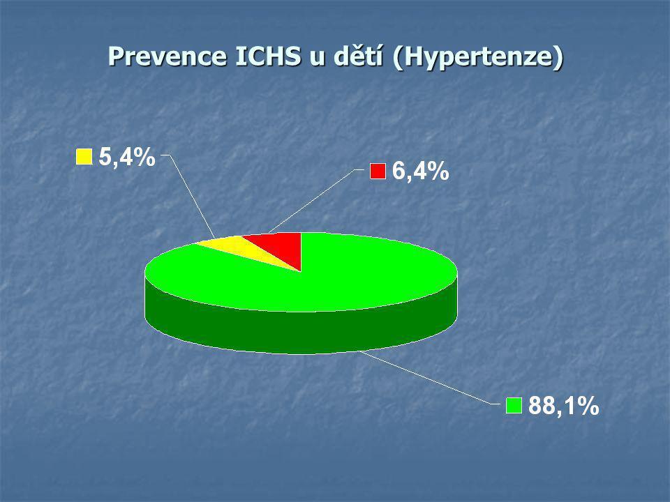 Prevence ICHS u dětí (Hypertenze)