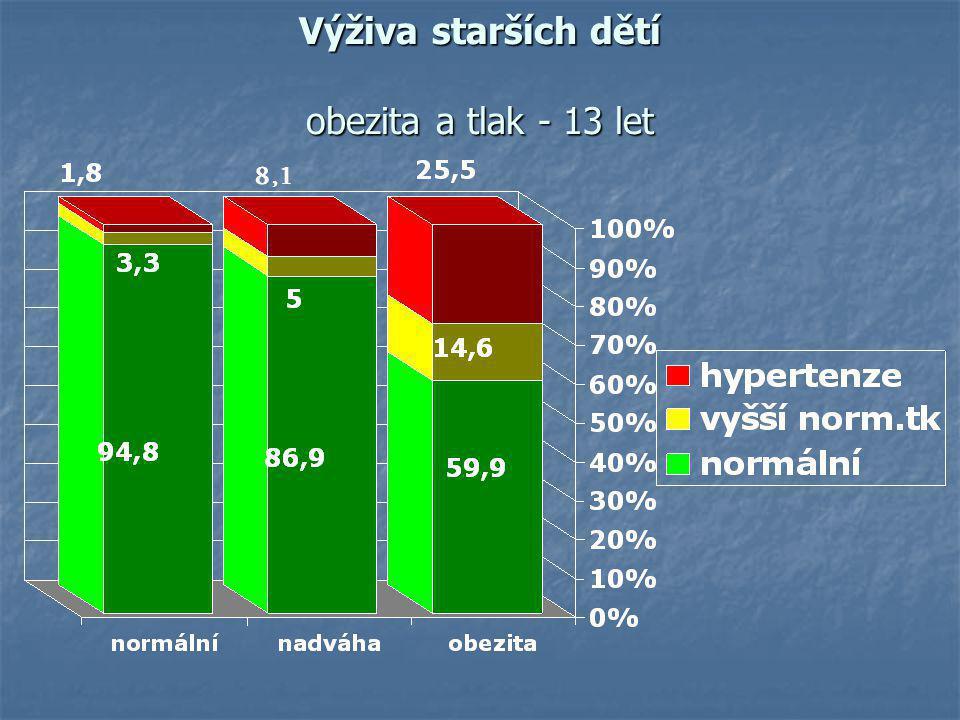 Výživa starších dětí obezita a tlak - 13 let