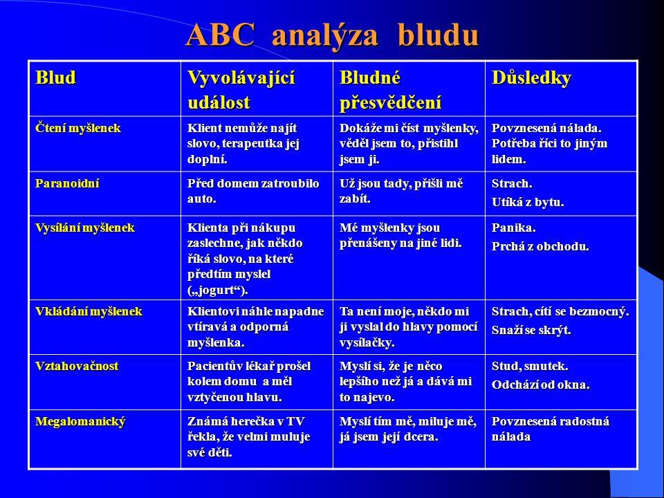 ABC analýza bludu Blud Vyvolávající událost Bludné přesvědčení