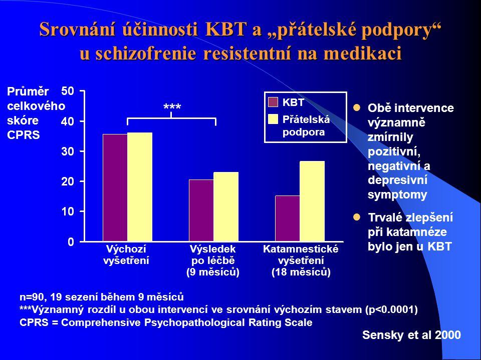Výsledek po léčbě (9 měsíců) Katamnestické vyšetření (18 měsíců)