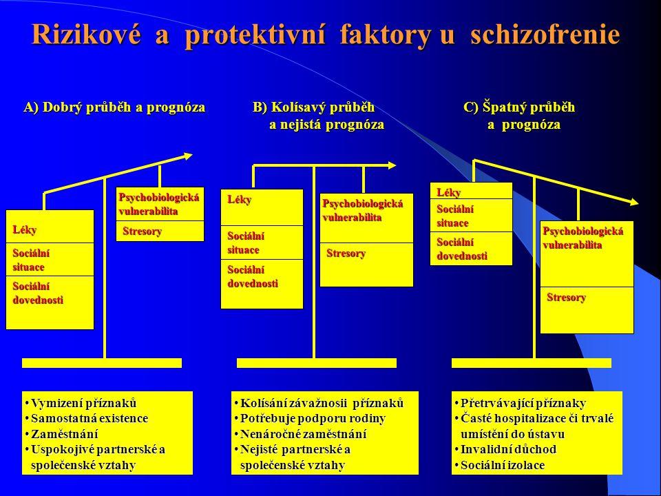 Rizikové a protektivní faktory u schizofrenie