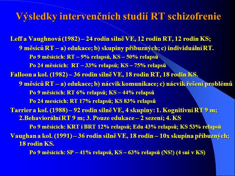 Výsledky intervenčních studií RT schizofrenie