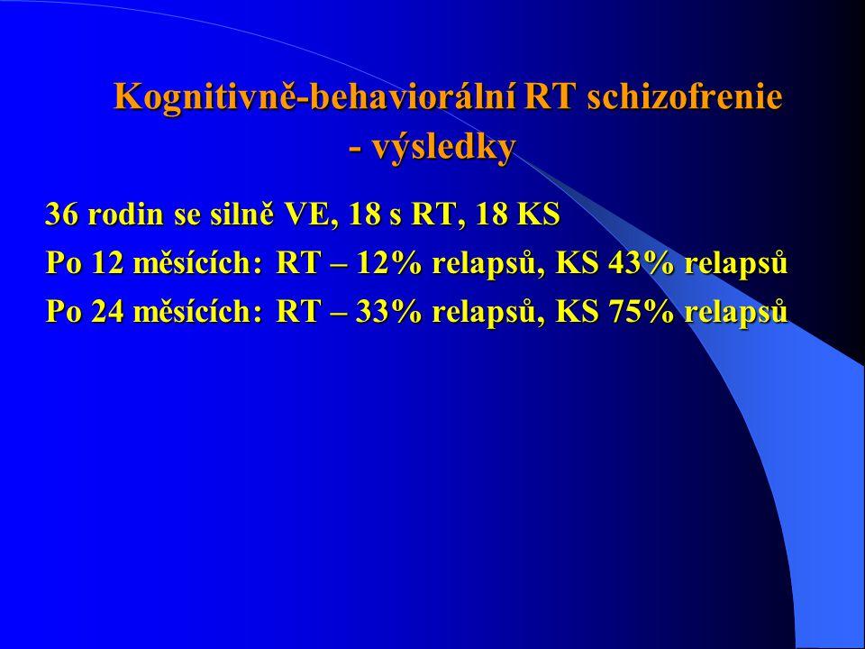 Kognitivně-behaviorální RT schizofrenie - výsledky