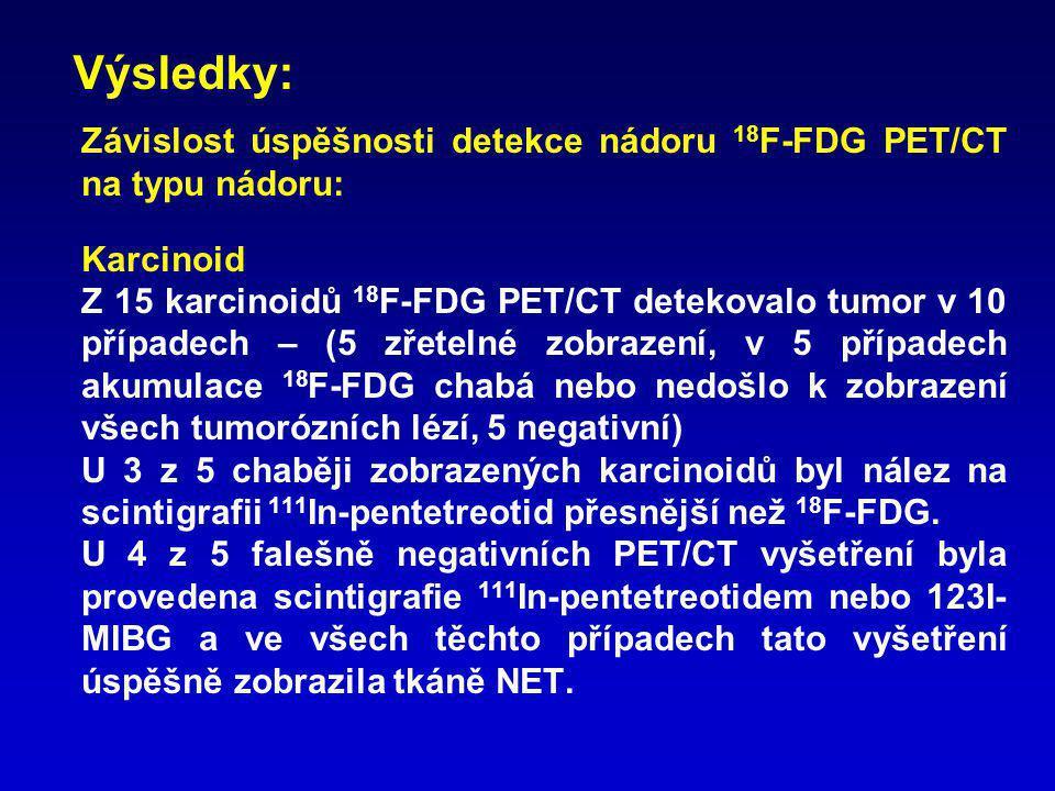 Výsledky: Závislost úspěšnosti detekce nádoru 18F-FDG PET/CT na typu nádoru: Karcinoid.