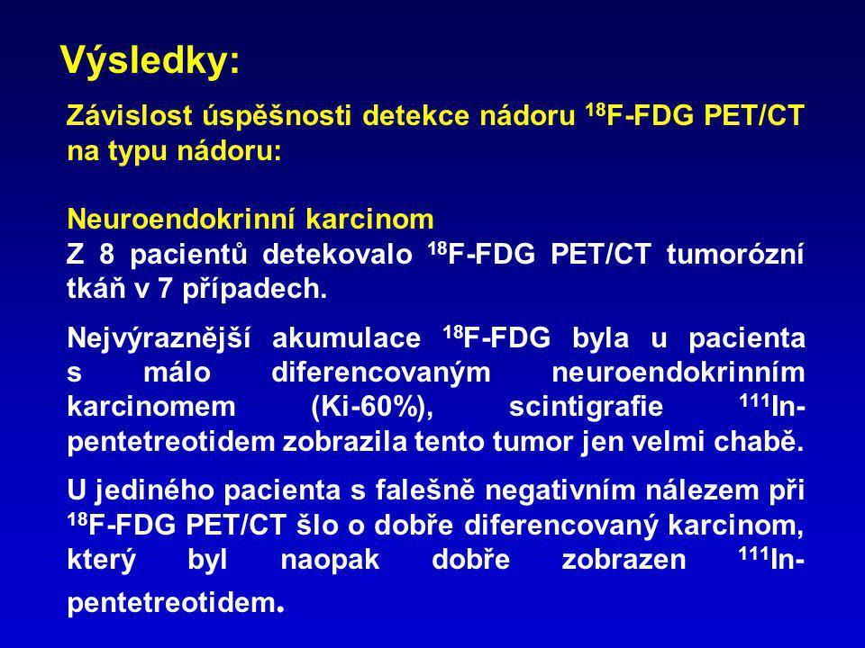 Výsledky: Závislost úspěšnosti detekce nádoru 18F-FDG PET/CT na typu nádoru: Neuroendokrinní karcinom.