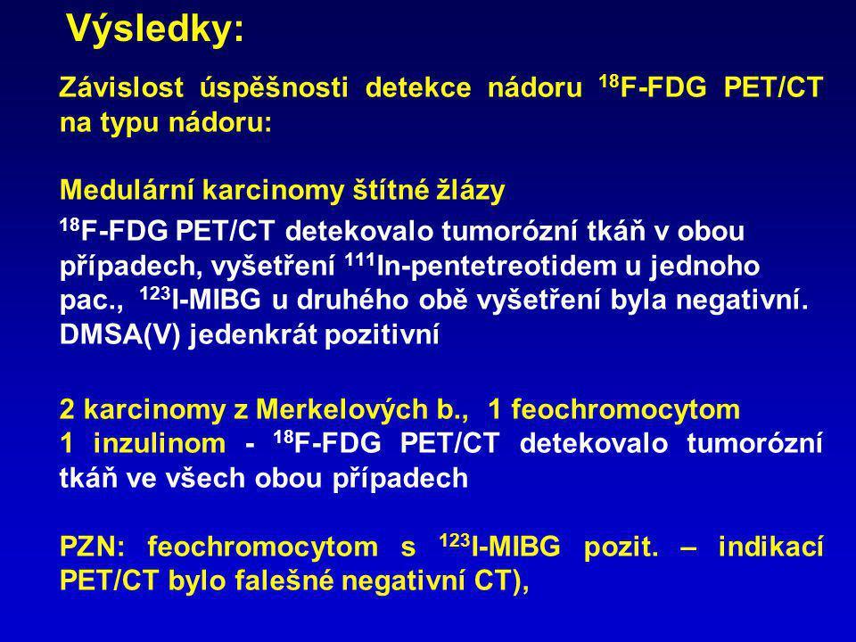 Výsledky: Závislost úspěšnosti detekce nádoru 18F-FDG PET/CT na typu nádoru: Medulární karcinomy štítné žlázy.
