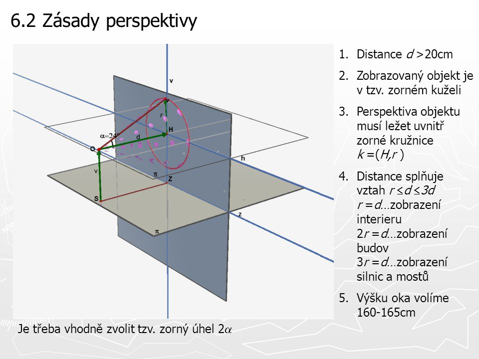6.2 Zásady perspektivy Distance d >20cm