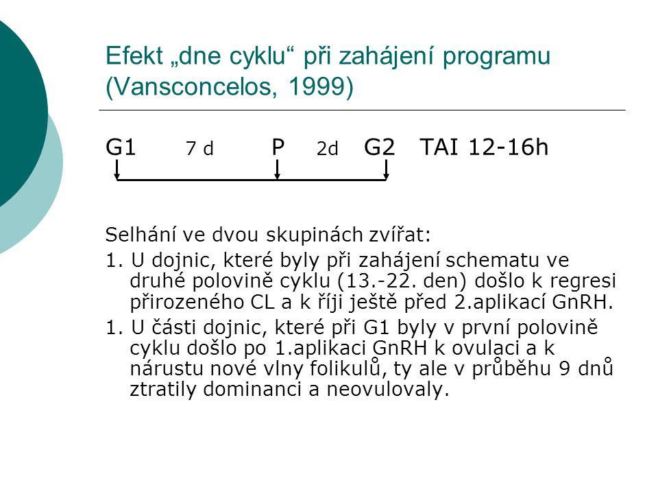 """Efekt """"dne cyklu při zahájení programu (Vansconcelos, 1999)"""