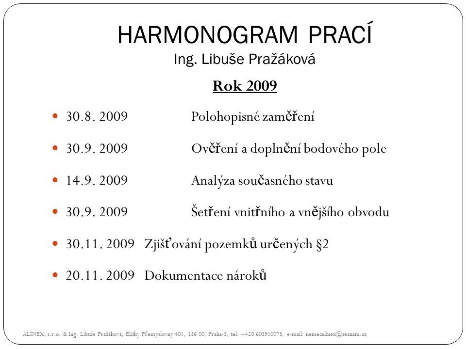 HARMONOGRAM PRACÍ Ing. Libuše Pražáková