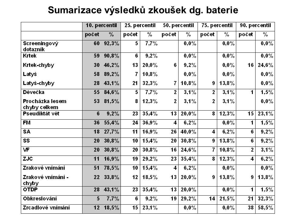 Sumarizace výsledků zkoušek dg. baterie