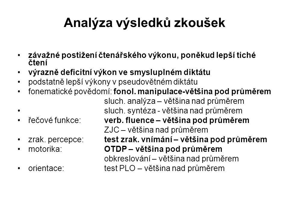 Analýza výsledků zkoušek