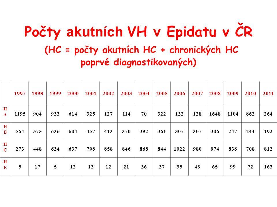 Počty akutních VH v Epidatu v ČR (HC = počty akutních HC + chronických HC poprvé diagnostikovaných)