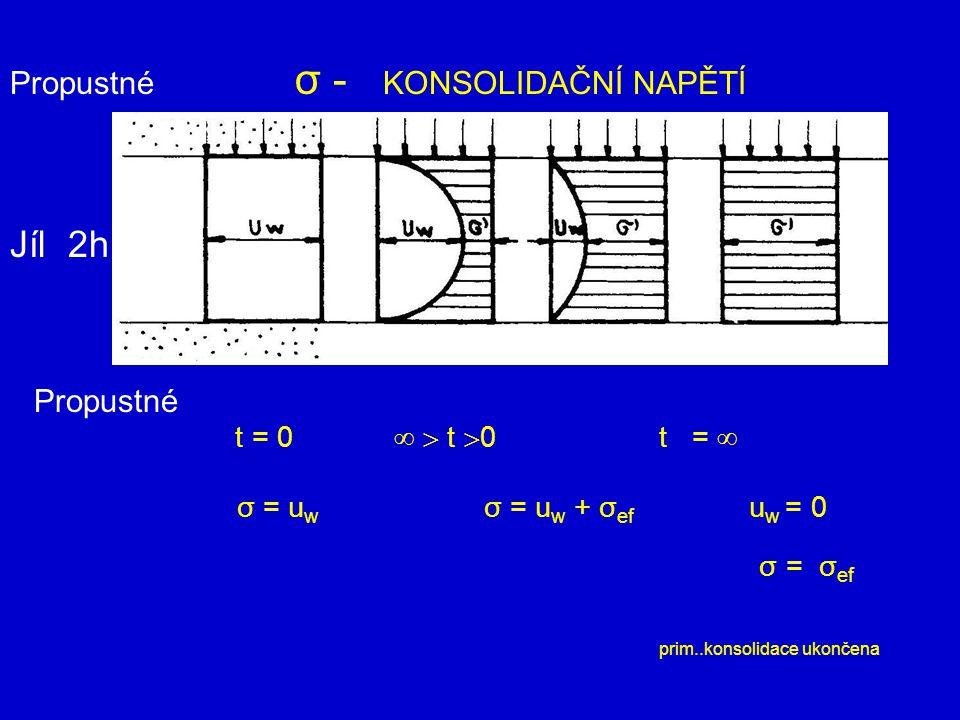 Jíl 2h t = 0   t 0 t =  Propustné σ - KONSOLIDAČNÍ NAPĚTÍ