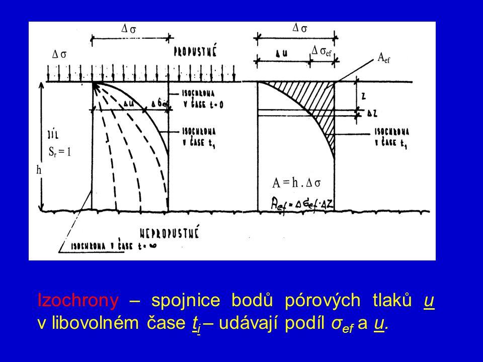 Izochrony – spojnice bodů pórových tlaků u v libovolném čase ti – udávají podíl σef a u.