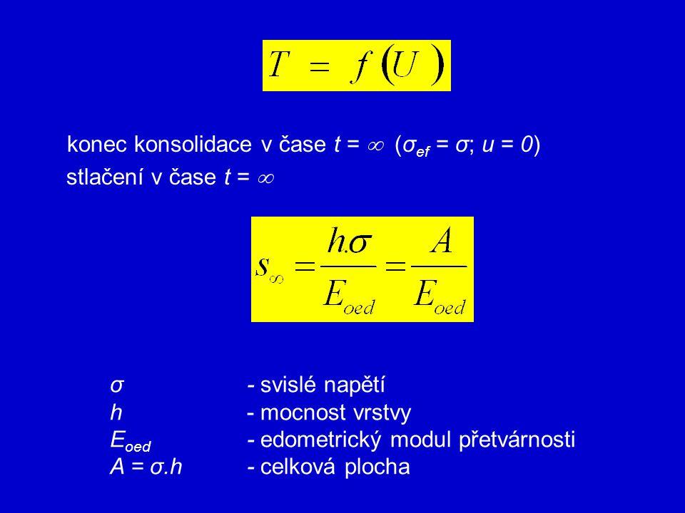 Eoed - edometrický modul přetvárnosti A = σ.h - celková plocha