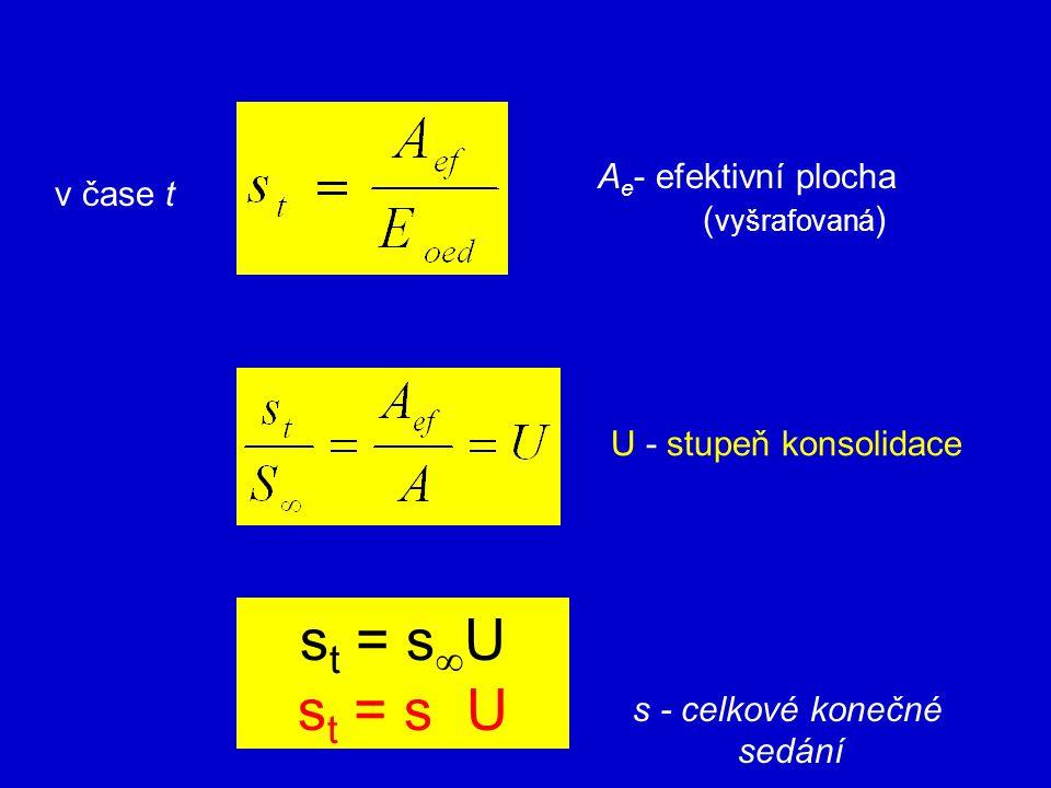 st = sU st = s U Ae- efektivní plocha (vyšrafovaná) v čase t