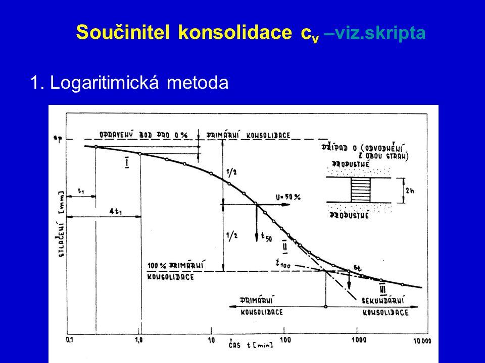 Součinitel konsolidace cv –viz.skripta