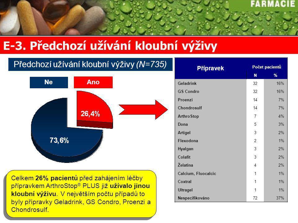Předchozí užívání kloubní výživy (N=735)