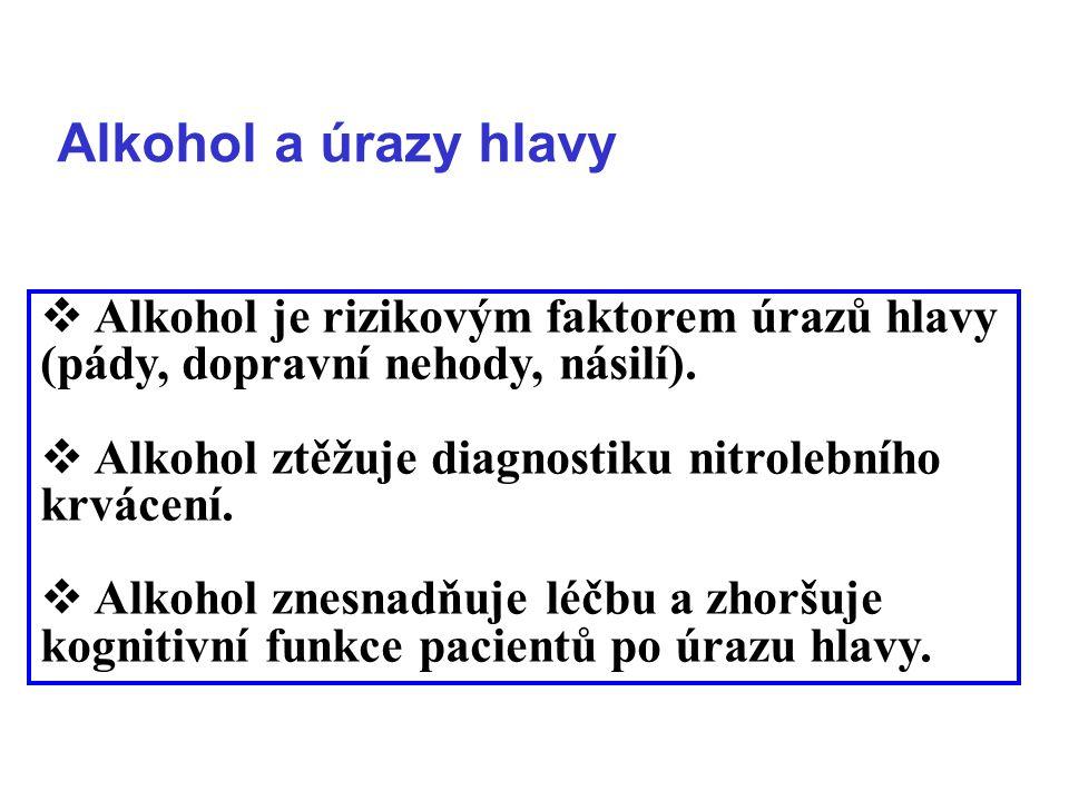 Alkohol a úrazy hlavy Alkohol je rizikovým faktorem úrazů hlavy (pády, dopravní nehody, násilí). Alkohol ztěžuje diagnostiku nitrolebního krvácení.