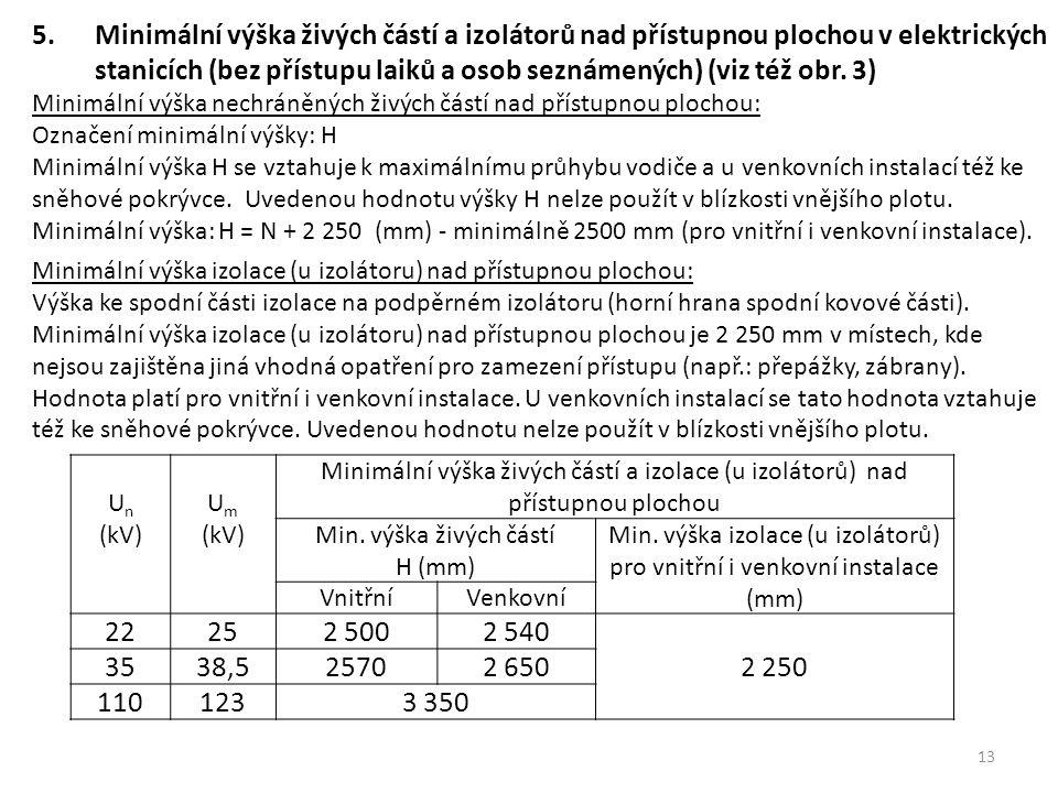 Min. výška izolace (u izolátorů) pro vnitřní i venkovní instalace (mm)