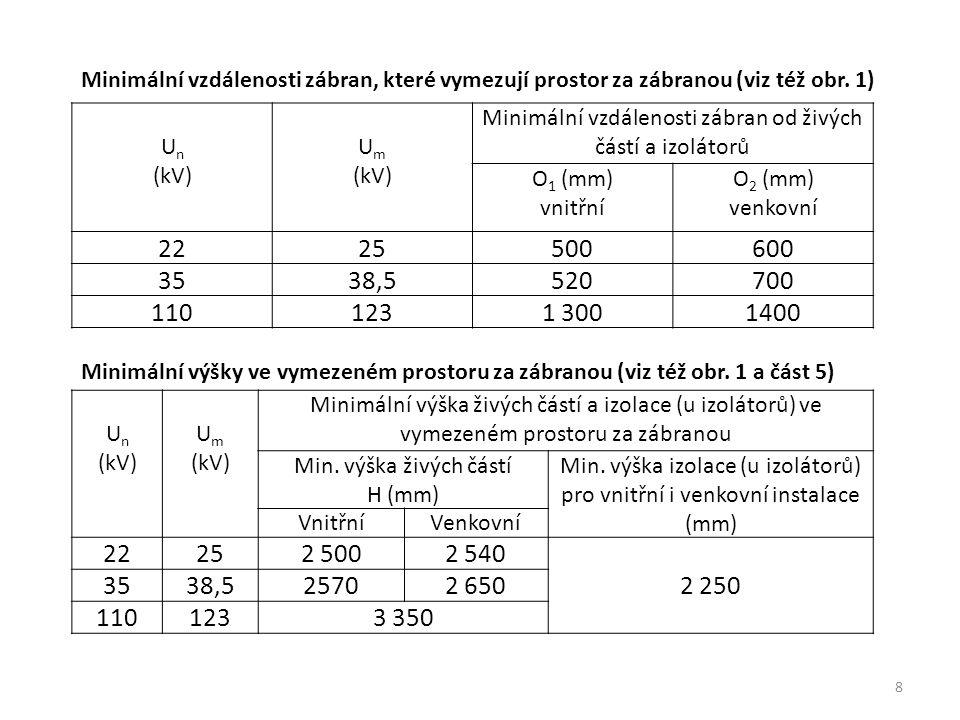 Minimální vzdálenosti zábran, které vymezují prostor za zábranou (viz též obr. 1)