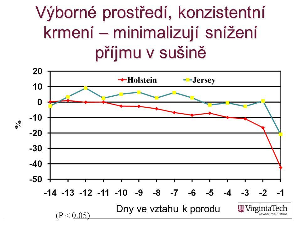 Výborné prostředí, konzistentní krmení – minimalizují snížení příjmu v sušině