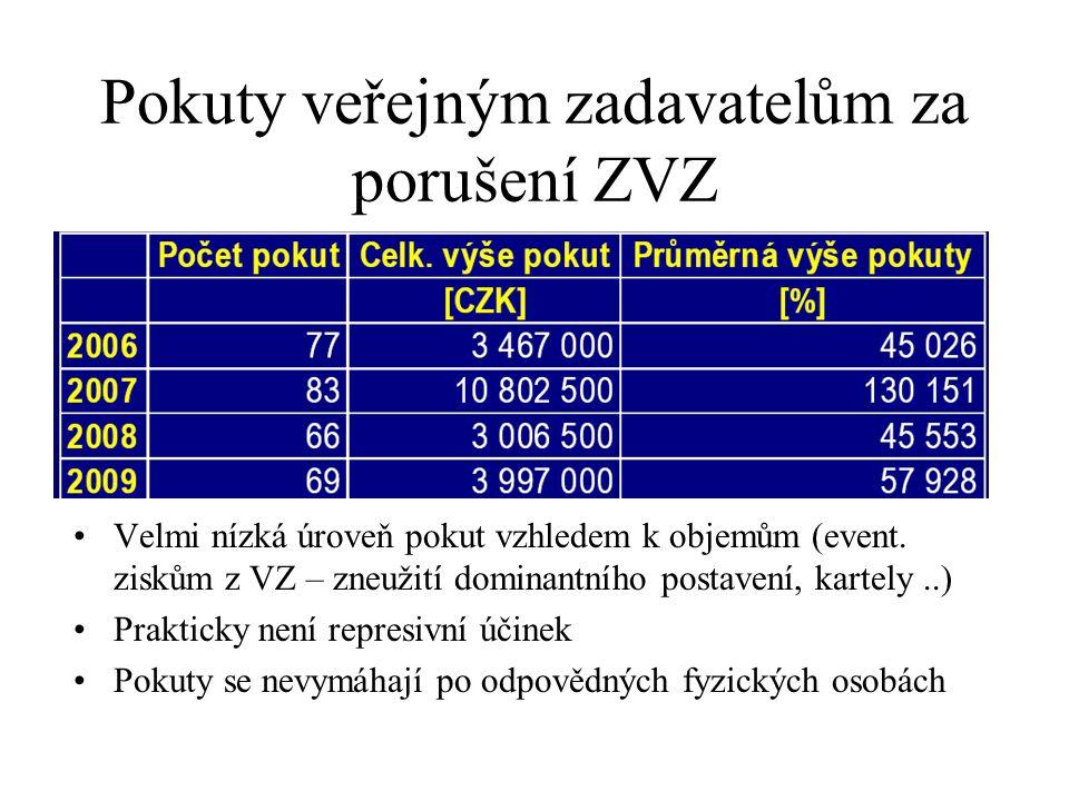 Pokuty veřejným zadavatelům za porušení ZVZ
