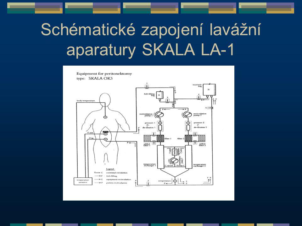 Schématické zapojení lavážní aparatury SKALA LA-1