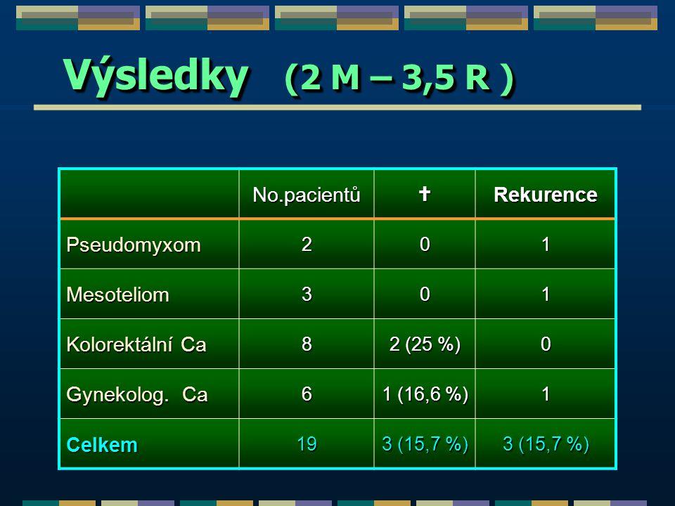 Výsledky (2 M – 3,5 R ) No.pacientů  Rekurence Pseudomyxom Mesoteliom