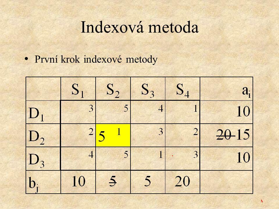 Indexová metoda První krok indexové metody