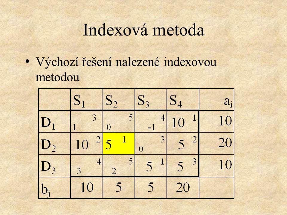 Indexová metoda Výchozí řešení nalezené indexovou metodou