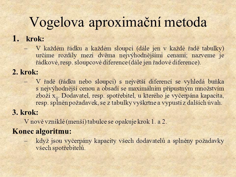 Vogelova aproximační metoda
