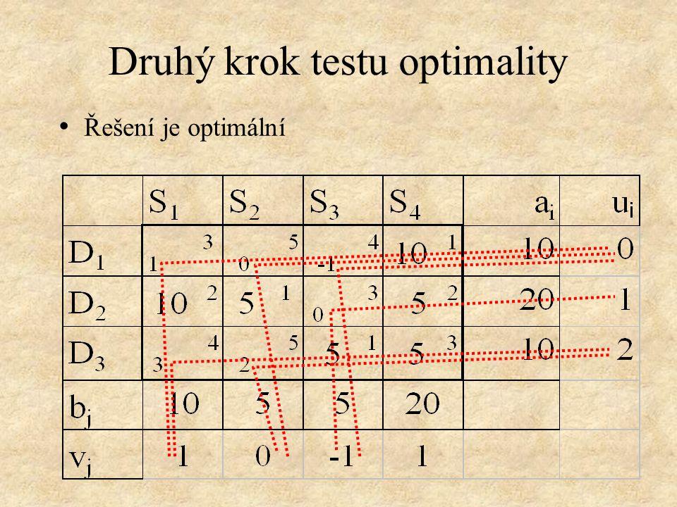 Druhý krok testu optimality