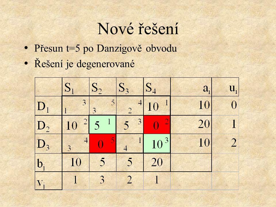 Nové řešení Přesun t=5 po Danzigově obvodu Řešení je degenerované