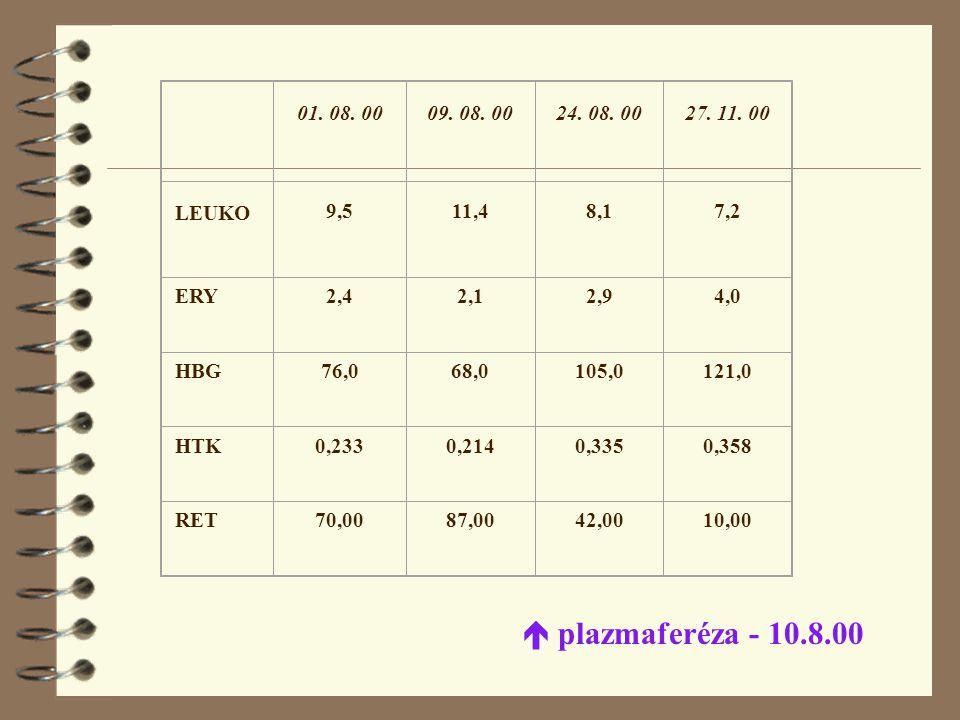 01. 08. 00. 09. 08. 00. 24. 08. 00. 27. 11. 00. LEUKO. 9,5. 11,4. 8,1. 7,2. ERY. 2,4. 2,1.