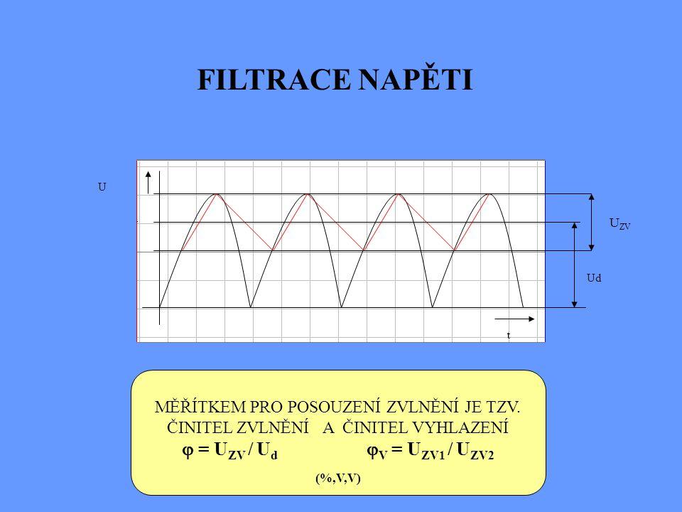 FILTRACE NAPĚTI  = UZV / Ud V = UZV1 / UZV2 (%,V,V)