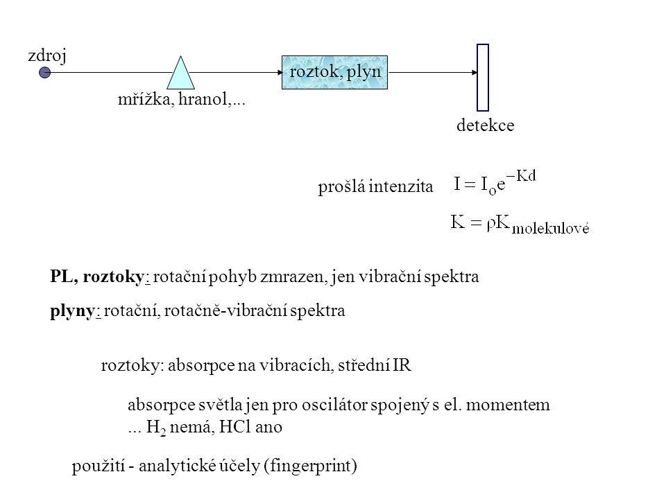 zdroj roztok, plyn. detekce. mřížka, hranol,... prošlá intenzita. PL, roztoky: rotační pohyb zmrazen, jen vibrační spektra.