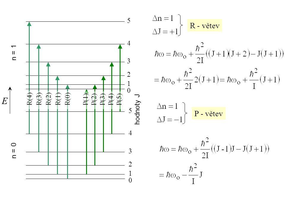 E R - větev P - větev 5 4 n = 1 3 2 1 R(4) R(3) R(2) R(1) R(0) P(1)