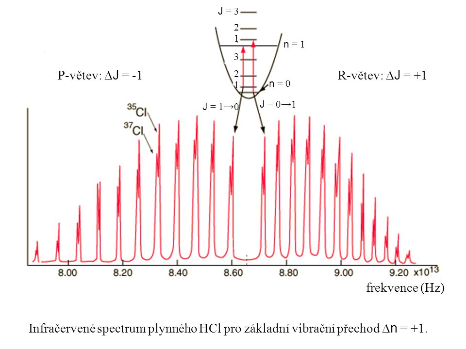 P-větev: DJ = -1 R-větev: DJ = +1 frekvence (Hz)