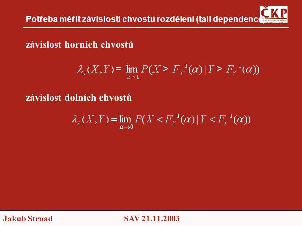 Potřeba měřit závislosti chvostů rozdělení (tail dependence)