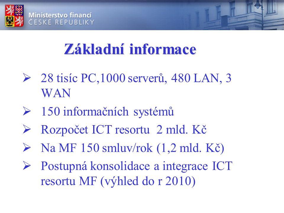 Základní informace 28 tisíc PC,1000 serverů, 480 LAN, 3 WAN