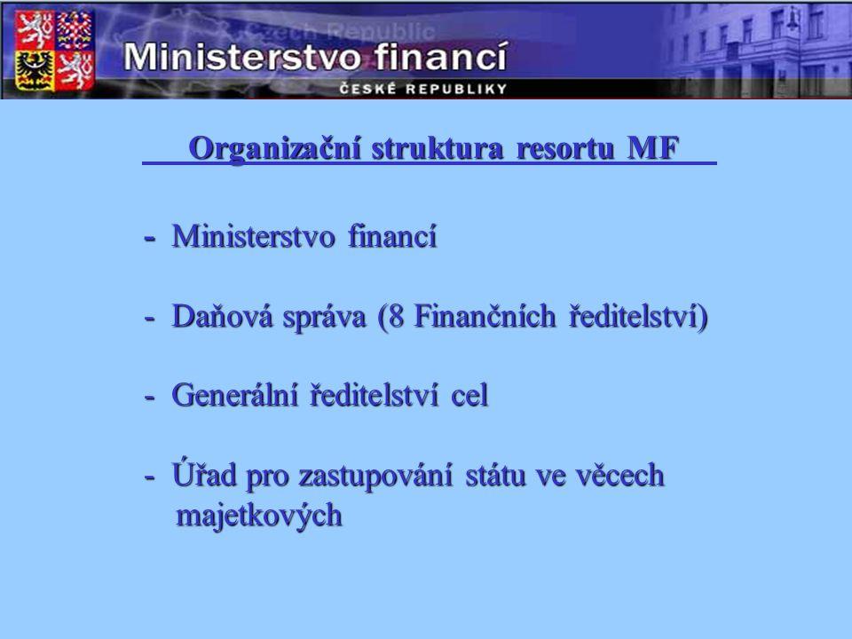 Organizační struktura resortu MF