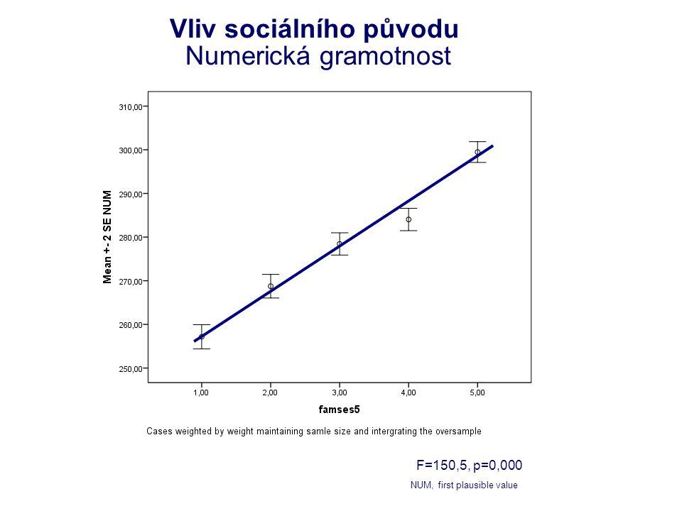 Vliv sociálního původu Numerická gramotnost