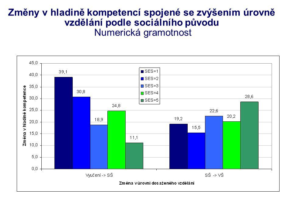 Změny v hladině kompetencí spojené se zvýšením úrovně vzdělání podle sociálního původu Numerická gramotnost